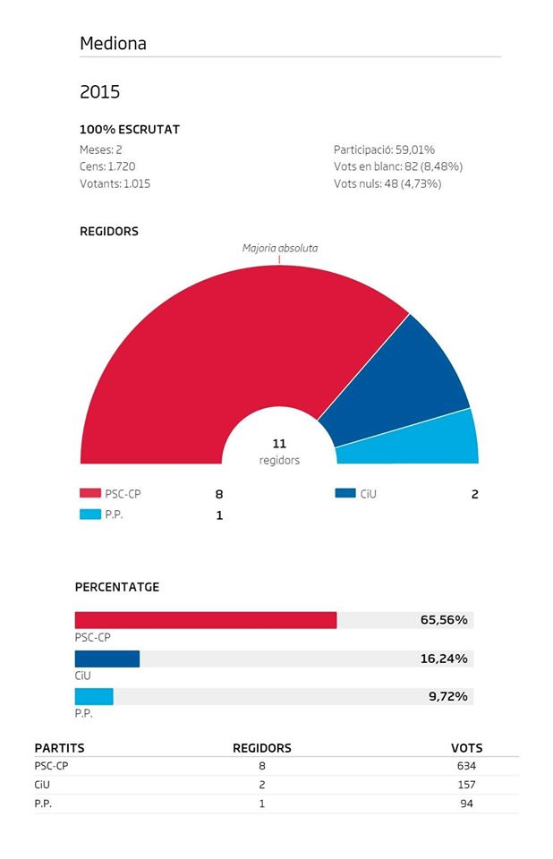 resultats municipals